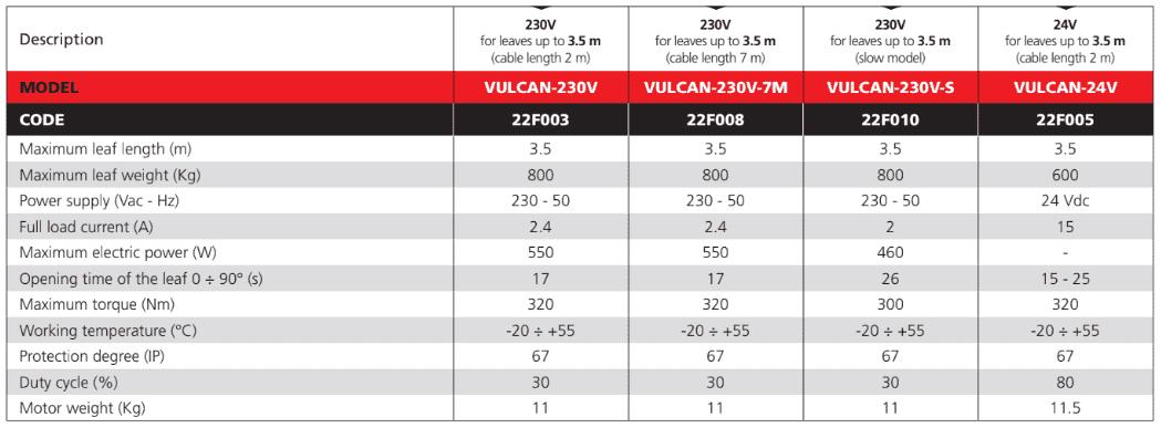 Thông số kỹ thuật các phiên bảnMô tơ cổng âm sàn tự động Vulcan